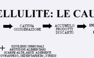 cause cellulite