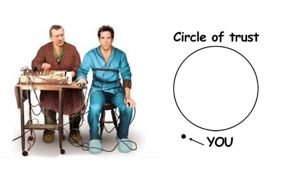 cerchio della fiducia